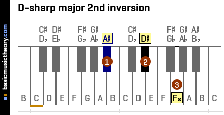D-sharp major 2nd inversion