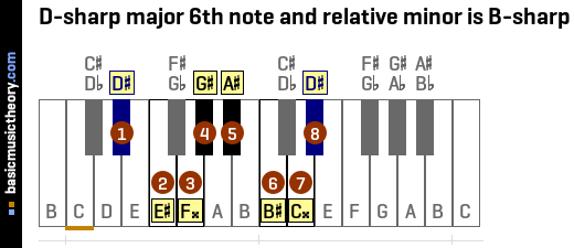 D-sharp major 6th note and relative minor is B-sharp