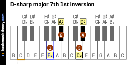 D-sharp major 7th 1st inversion