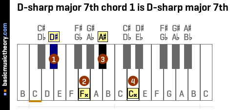 D-sharp major 7th chord 1 is D-sharp major 7th