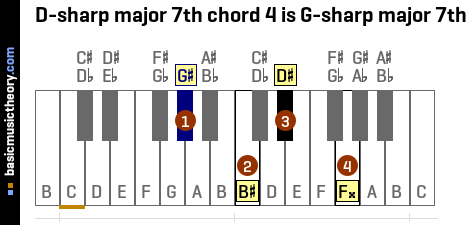 D-sharp major 7th chord 4 is G-sharp major 7th