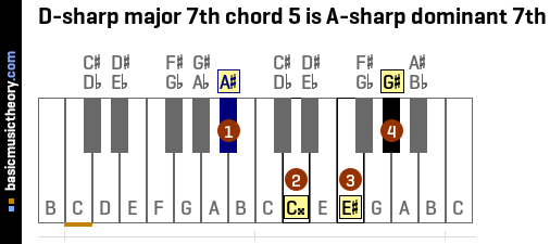 D-sharp major 7th chord 5 is A-sharp dominant 7th
