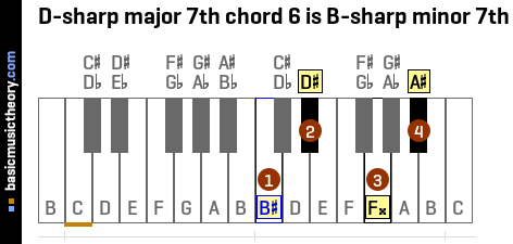 D-sharp major 7th chord 6 is B-sharp minor 7th
