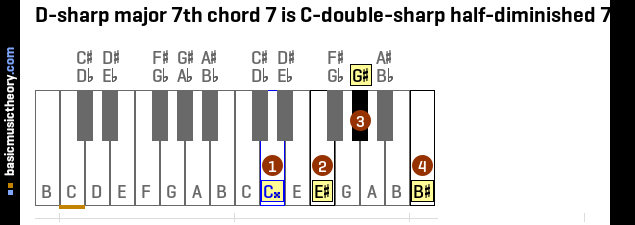 D-sharp major 7th chord 7 is C-double-sharp half-diminished 7th