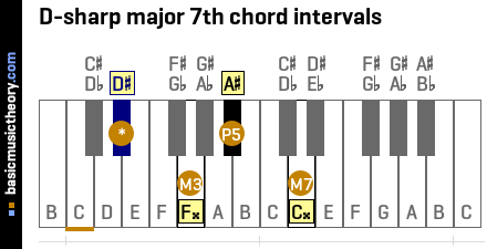 D-sharp major 7th chord intervals
