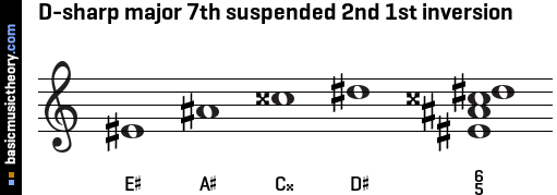 D-sharp major 7th suspended 2nd 1st inversion