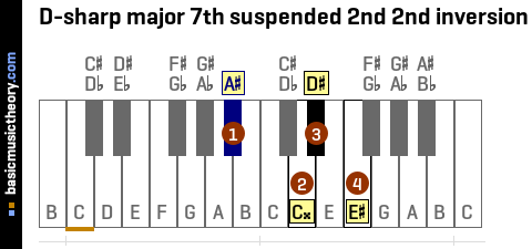 D-sharp major 7th suspended 2nd 2nd inversion