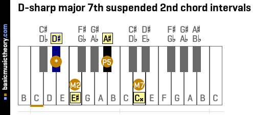 D-sharp major 7th suspended 2nd chord intervals