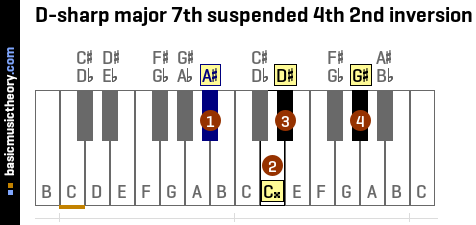 D-sharp major 7th suspended 4th 2nd inversion