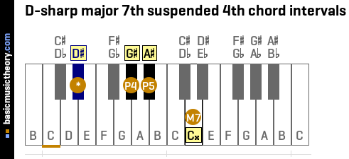 D-sharp major 7th suspended 4th chord intervals