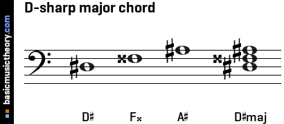 D-sharp major chord