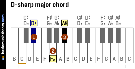 Heres A Method Thats Helping Beginners Play In Minor Keys Overnight besides B Flat Minor Triad Chord in addition Royalty Free Stock Photography Music Notes Pattern Image20948187 in addition 165977190 also Musical Notes And Piano Keyboards. on all notes on piano keyboard