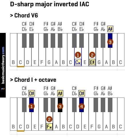 Basicmusictheory D Sharp Major Imperfect Authentic Cadence