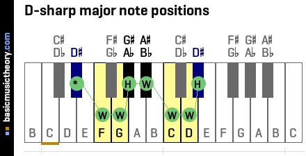 D-sharp major note positions