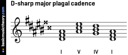 D-sharp major plagal cadence