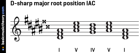 D-sharp major root position IAC
