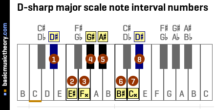 D-sharp major scale note interval numbers