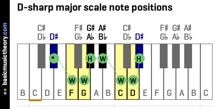 D-sharp major scale note positions