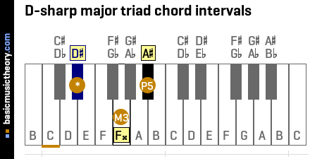 D-sharp major triad chord intervals