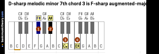 D-sharp melodic minor 7th chord 3 is F-sharp augmented-major 7th