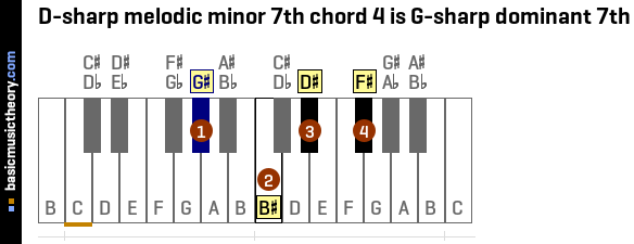 D-sharp melodic minor 7th chord 4 is G-sharp dominant 7th