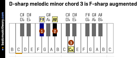 D-sharp melodic minor chord 3 is F-sharp augmented