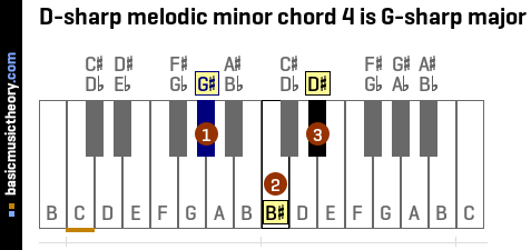 D-sharp melodic minor chord 4 is G-sharp major