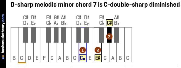 D-sharp melodic minor chord 7 is C-double-sharp diminished