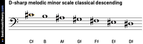 B Natural Minor Scale Tenor Clef basicmusictheory.com: ...