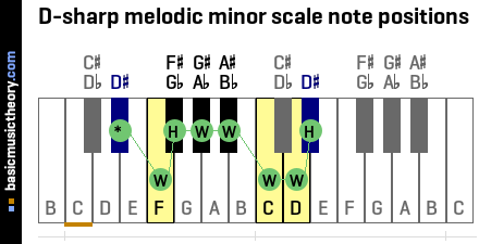 D-sharp melodic minor scale note positions