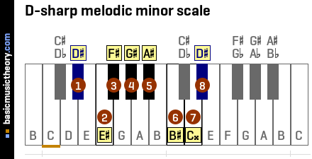 D-sharp melodic minor scale