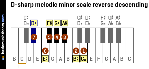 D-sharp melodic minor scale reverse descending