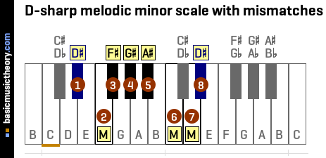 D-sharp melodic minor scale with mismatches
