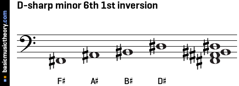 D-sharp minor 6th 1st inversion