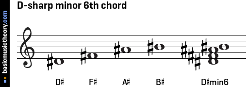 D-sharp minor 6th chord