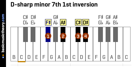 D-sharp minor 7th 1st inversion