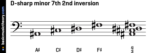 D-sharp minor 7th 2nd inversion
