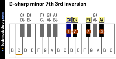 D-sharp minor 7th 3rd inversion