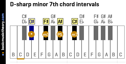 D-sharp minor 7th chord intervals