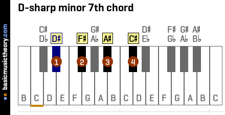 D-sharp minor 7th chord