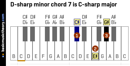 D-sharp minor chord 7 is C-sharp major