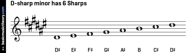 D-sharp minor has 6 Sharps