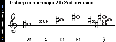 D-sharp minor-major 7th 2nd inversion