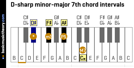 D-sharp minor-major 7th chord intervals