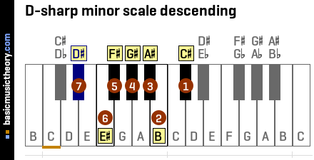basicmusictheory.com: D-sharp natural minor scale