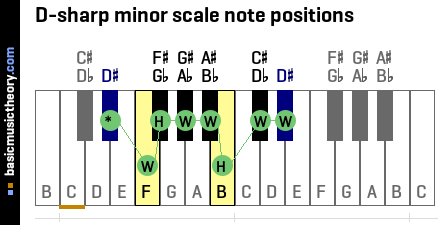 D-sharp minor scale note positions
