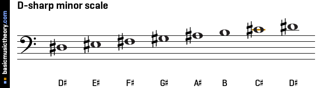 The stave diagra...B Minor Scale Bass Clef