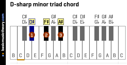 Piano piano chords names : basicmusictheory.com: B major chords