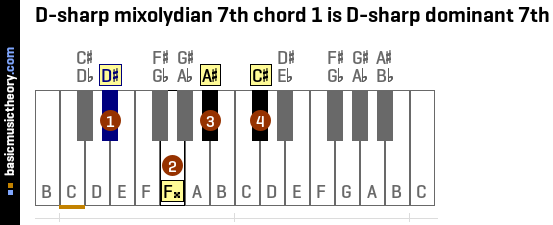 D-sharp mixolydian 7th chord 1 is D-sharp dominant 7th