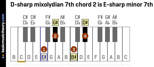 D-sharp mixolydian 7th chord 2 is E-sharp minor 7th